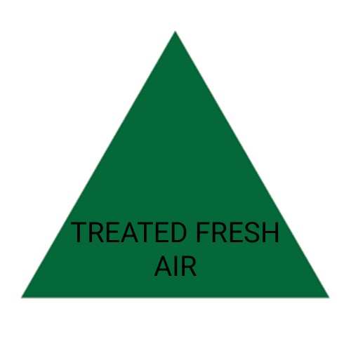 TREATED FRESH AIR (Green) - Ductwork Identification (ID) Triangles