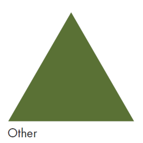 Green representing Other Air - Ductwork Identification (ID) Triangles