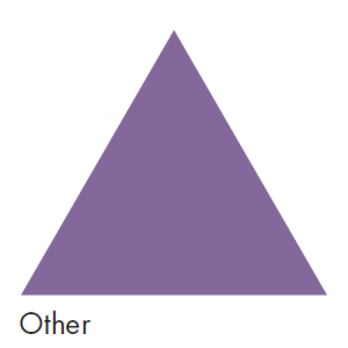 Purple representing Other Air - Ductwork Identification (ID) Triangles