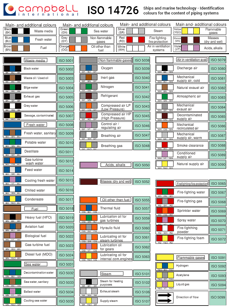 ISO 14726 Marint Pipe Identification Chart